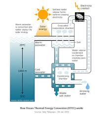 the diagram below shows the production of electricity using a  essay topics the diagram below shows the production of electricity using a system called ocean thermal energy conversion otec