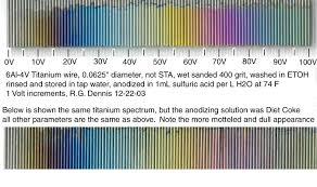 Titanium Temperature Color Chart