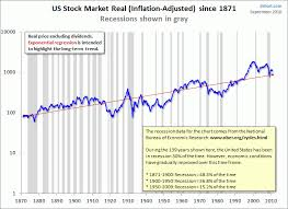 Tick Tock Counting Down To The Next Recession The Market