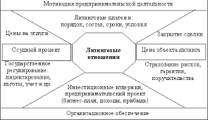Реферат Лизинговые операции коммерческих банков com  Лизинговые операции коммерческих банков