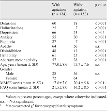 Agitation in Alzheimer's Disease Is a Manifestation of Frontal Lobe  Dysfunction | Semantic Scholar