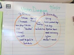 Student Venn Diagram Abington Friends Lower School News And Notes Using The Venn Diagram