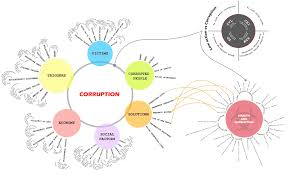 examnote ethics points from nd arc commission report 2nd arc ethics and corruption mindmap