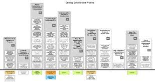 Make Your Mental Model Diagram In Omnioutliner