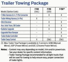 F150 Payload Capacity Chart Unique Fantastic F150 Payload