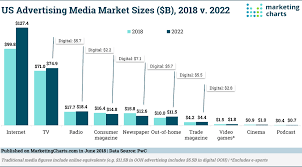 Us Online And Traditional Media Advertising Outlook 2018