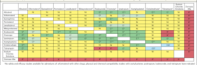 Respiratory Medications Chart Figure 1 From Mixing And Compatibility Guide For Commonly