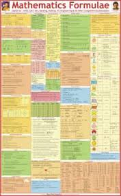 Basic Math Formulas Chart Mathematical Formulas Wall Chart Paper Print