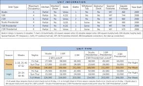 Wyndham La Belle Maison Points Chart Resort Info