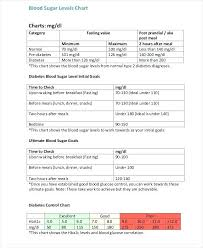 Blood Sugar Recording Chart Free Template Definition