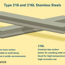 Stainless Steel Properties Comparison Chart Type 316 316l Stainless Steels Explained