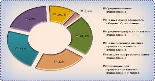 Курсовая работа Занятость и безработица Государственная политика  Курсовая работа Занятость и безработица Государственная политика занятости ru