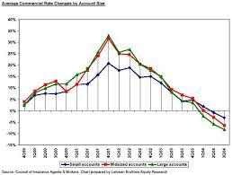 Third Quarter Commercial P C Premiums Continue To Drop