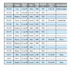 Advice Average Infant Weight By Week Baby Gain 6 Weeks Growth Charts