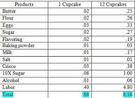 Micro Lending Business Plan Get Cupcake Bakery Business Plan