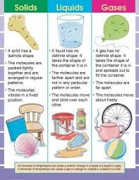 Pictures Of Solids Liquids And Gases For Kids Solids Liquids And
