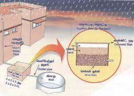 scott weakley rain water harvesting rain water harvesting