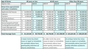 Remodel Cost Calculator Houseinterior Co
