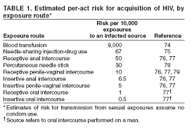 Antiretroviral Postexposure Prophylaxis After Sexual