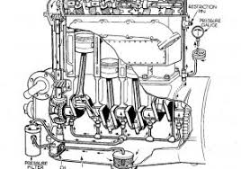 car engine oil flow diagram bad oil pressure when warm pontiac gto 11 photos of the car engine oil flow diagram