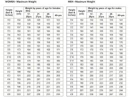 Normal Height And Weight Usmc Height Weight Chart Lovely Military Weight Chart Luxury Normal