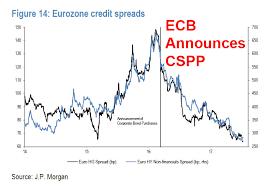 Bond Market Today Chart The Ecbs Impact On The Bond Market In One Chart Zero Hedge