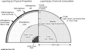 layers of differing physical properties