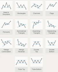 Technical Trading Chart Patterns