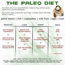 Caveman Diet Chart Paleo Diet