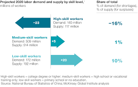 talent tensions ahead a ceo briefing company in demand for high skill labor will probably grow faster than supply over the next decade