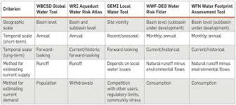 Risk Assessment Water Risk Assessment Stakeholder Engagement Guide To Water 8