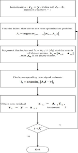 Audio Compression Chart Figure 1 From A Comparative Study Of Audio Compression Based