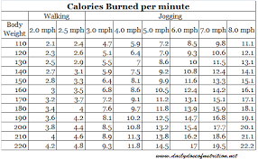 Pig Growth Chart Balancing Diet And Exercise Pal Pig Advocates League