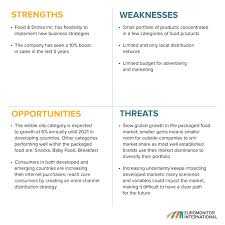 Business plan opportunity analysis