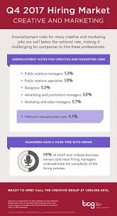 Q4 2017 Hiring Market For Creative And Marketing Positions