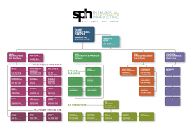 Sph Integrated Marketing Org Chart 2018 Sph Media Solutions