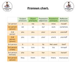 Personal Pronouns English With Lynn
