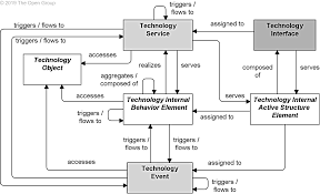 The Art Of Network Architecture Business Driven Design Networking Technology Archimate 3 1 Specification