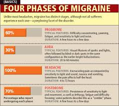 Migraine Chart Phases On Migraines Dont Like That They Use The Word