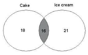 Examples Of Venn Diagram In Math Problems Venn Diagrams Examples Math How To Make A Diagram Word