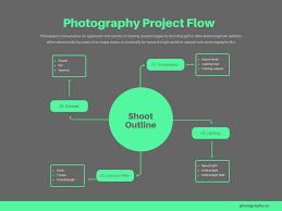 Free Online Flowchart Maker Design Custom Flowcharts In Canva
