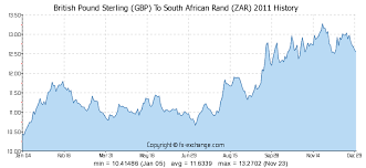 British Pound Sterling Gbp To South African Rand Zar