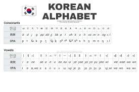 Alphabet in its actual application and usage. Korean Alphabet Learn Korean Words Facebook