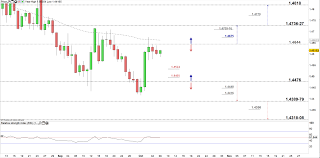 Usd Cad Eur Cad Price In Limbo After Failing Nearby
