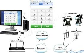 Pc To Phone Calls Using Your Computer To Make Free Web Phone Call