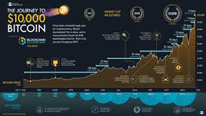 Bitcoin atms are a good way to buy bitcoins if you have one near you. Infographic Visualizing The Journey To 10 000 Bitcoin