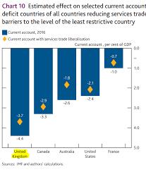 Uk Deficit Chart