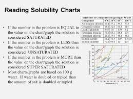 Solutions Solubility Terminology A Solution Is A Mixture In
