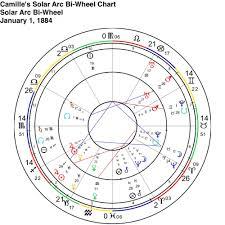 Writings On Astrology Cara Evolutionary Astrology