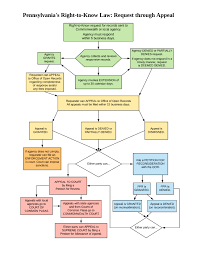 Law Making Flow Chart Oor About The Right To Know Law